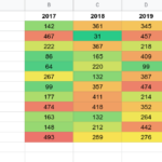 How to create heatmaps in Google Sheets?